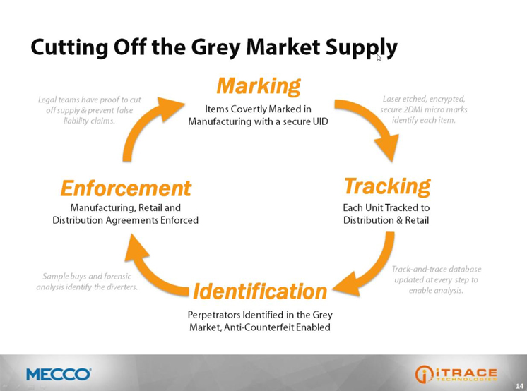 Cutting off the grey market supply