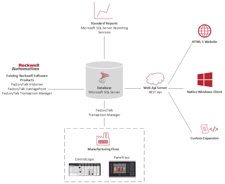 Rockwell Automation NGT2 solution connects OT and IT.