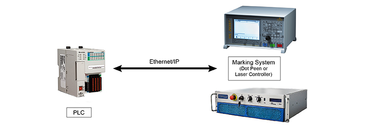 EtherMark - Integrate marking systems using Ethernet/IP protocol